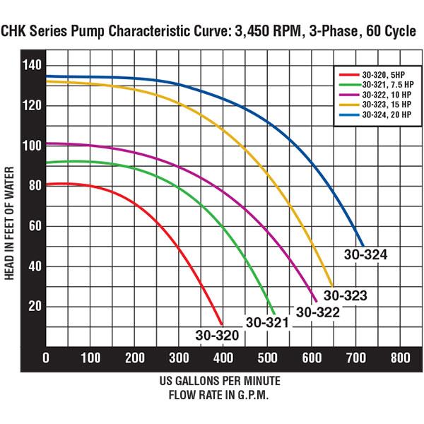 Pentair Purex Chk High Head Pool Pump 3 Phase 220v 440v 10hp