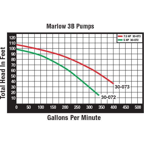 Marlow 3B Series swimming pool pump performance curve.