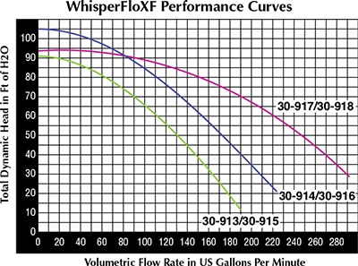 Performance curves for WhisperFloXF high performance, light commercial swimming pool pumps.