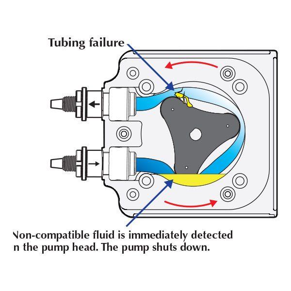 Flex-Flo chemical metering pump diagram of tubing failure.